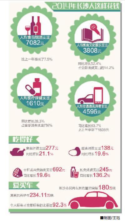 收入消费曲线_可以用于消费的收入